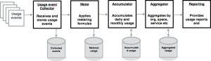 cf-abacus-pipeline-flow1