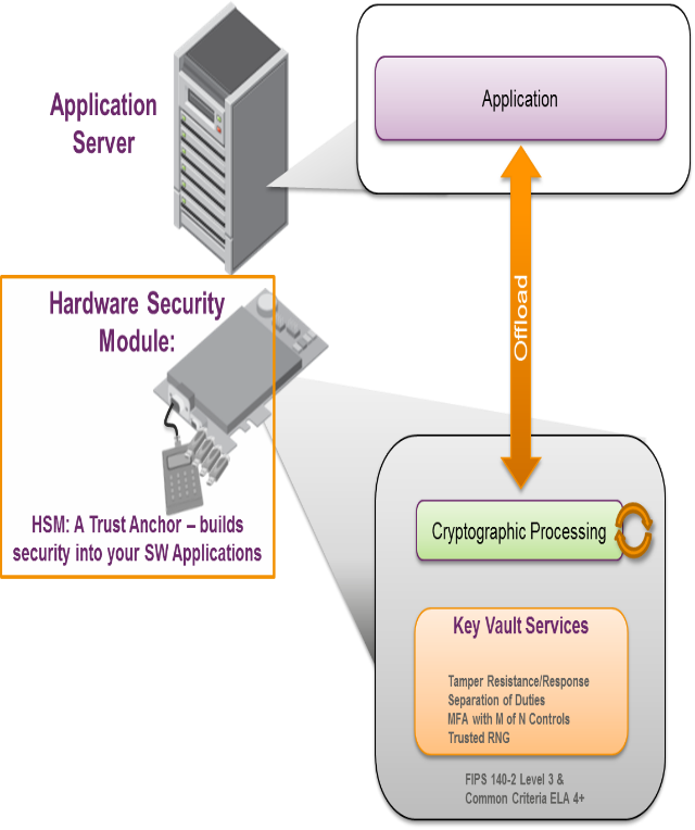 Gemalto brings security to Platform-as-a-Service | Cloud Foundry