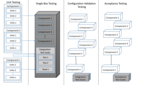 Challenges of Testing a Highly Distributed Highly Scalable Cloud Platform: A Case of Cloud Foundry