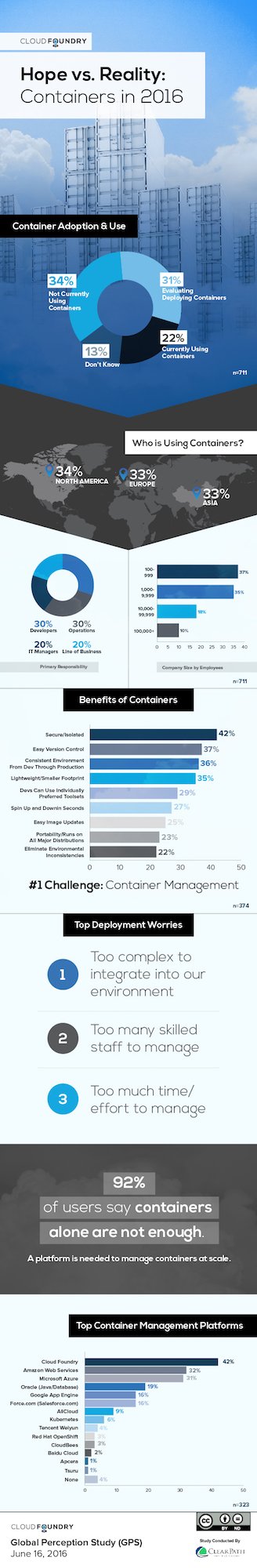 Container Report Infographic