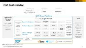 Cloud Foundry Now Generally Available on SAP Cloud Platform
