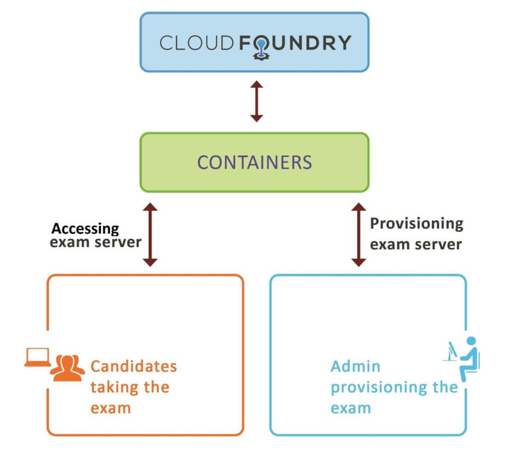 To Cloud Native Beyond The Journey To Build The Cloud Foundry