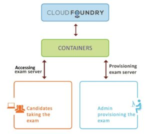 To Cloud Native & Beyond: The Journey to Build the Cloud Foundry Certified Developer Exam