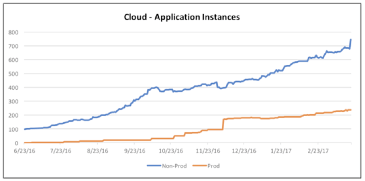 express scripts cloud foundry case study