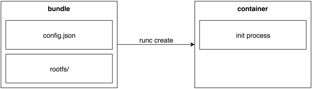 The Route to Rootless Containers | Cloud Foundry