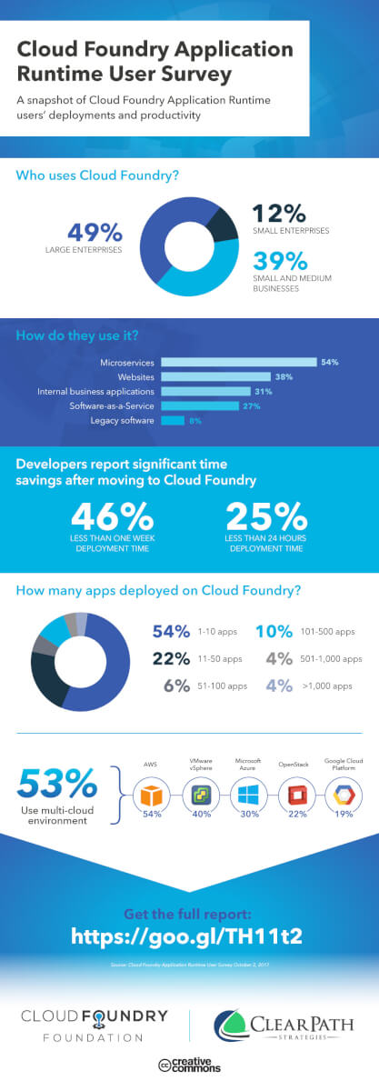 Thank you user report 2017 cloud foundry download xflitez Gallery