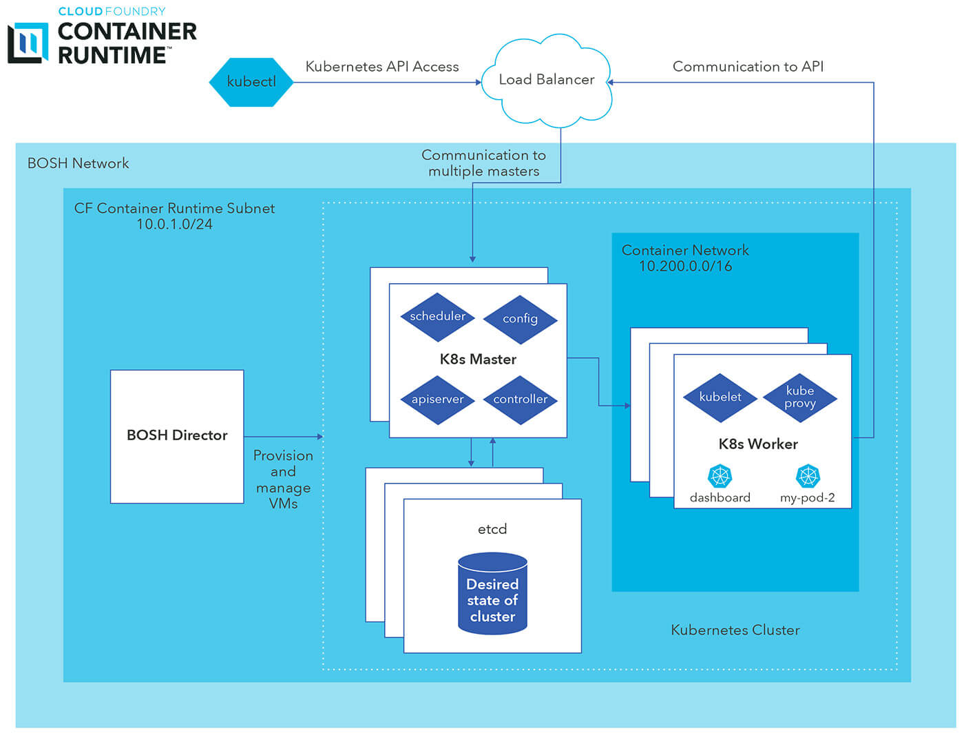 Cloud Foundry Container Runtime Diagram