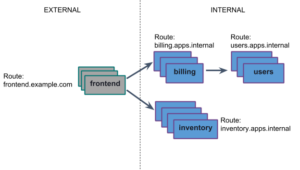 Polyglot Service Discovery for Container Networking in Cloud Foundry