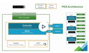 Why Swisscom is Evaluating Containers-as-a-Service with CFCR, PKS and Kubernetes