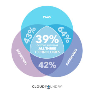 What's Driving Cloud Ecosystem Growth?