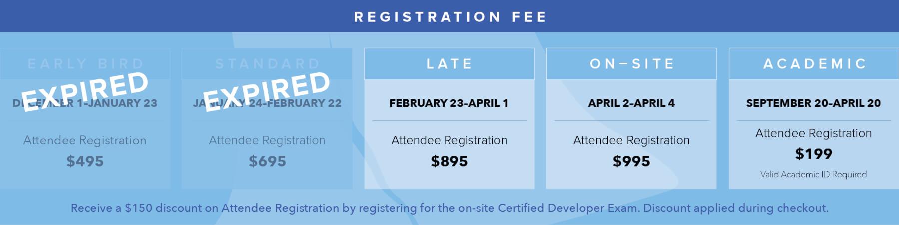 Cloud Foundry North America Summit 2019 Registration Fee