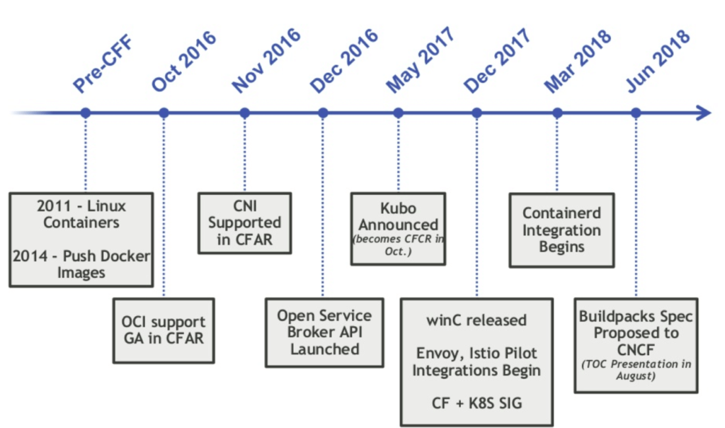 CF project timeline