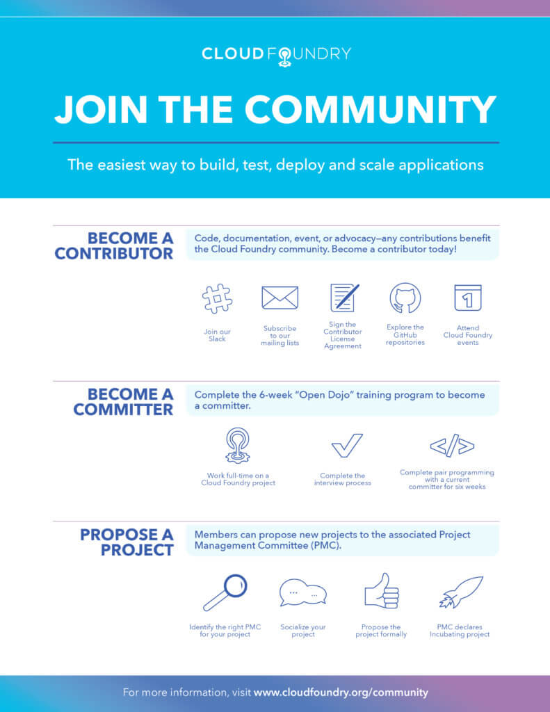 Join the Cloud Foundry Community Infographic