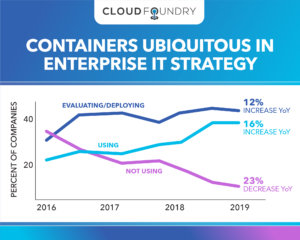 The Rise and…Rise of Containers: Why They're Here to Stay