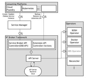 Service Fabrik 2.0: An Event-Driven Service Broker Framework