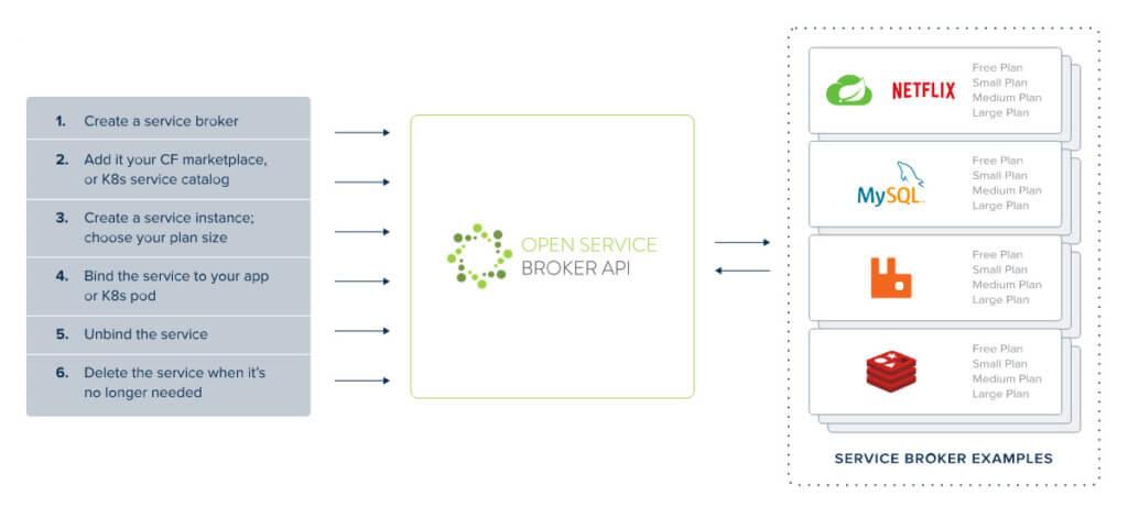 Open Service Broker API Examples